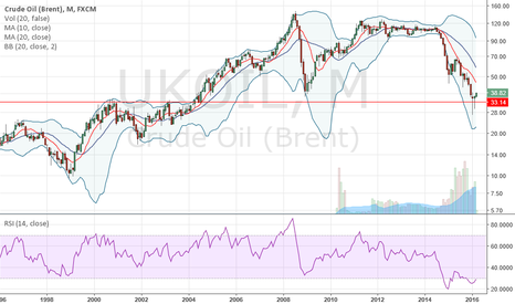 UKOIL: $UKOIL $XLE Monthly looks like a major bottom in crude is in.