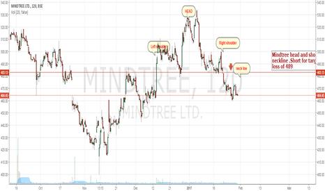 MINDTREE: Mindtree - broken neckline short - target 443 stop loss 489