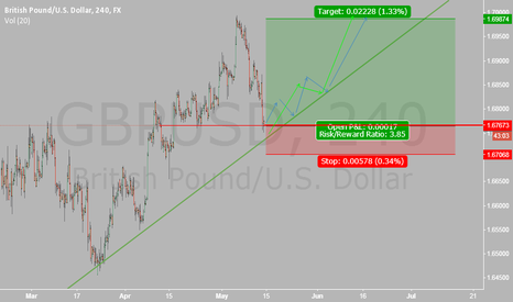 GBPUSD: After little bit playing the Ultimately going UP