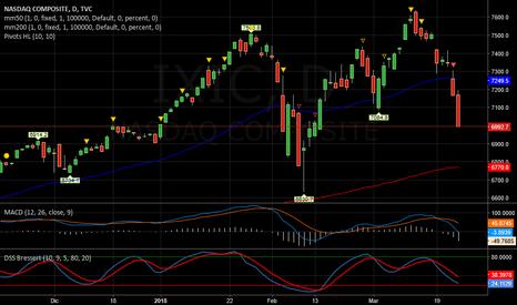 IXIC: NASDAQ   -   Attendere rimbalzo