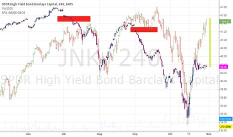 JNK: Spread HYC SP500 increasing