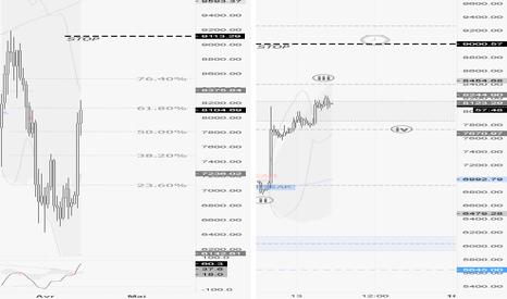 BTCUSD: Bitcoin : Le short squeeze, encore une copie de 2014 !