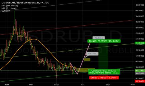 USDRUB: leg up USDRUB