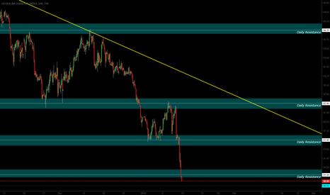 DXY: Dollar Index Analysis