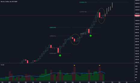 BTCUSD: BTC with a Strong Weekly Close, Possible Continuation to 33k