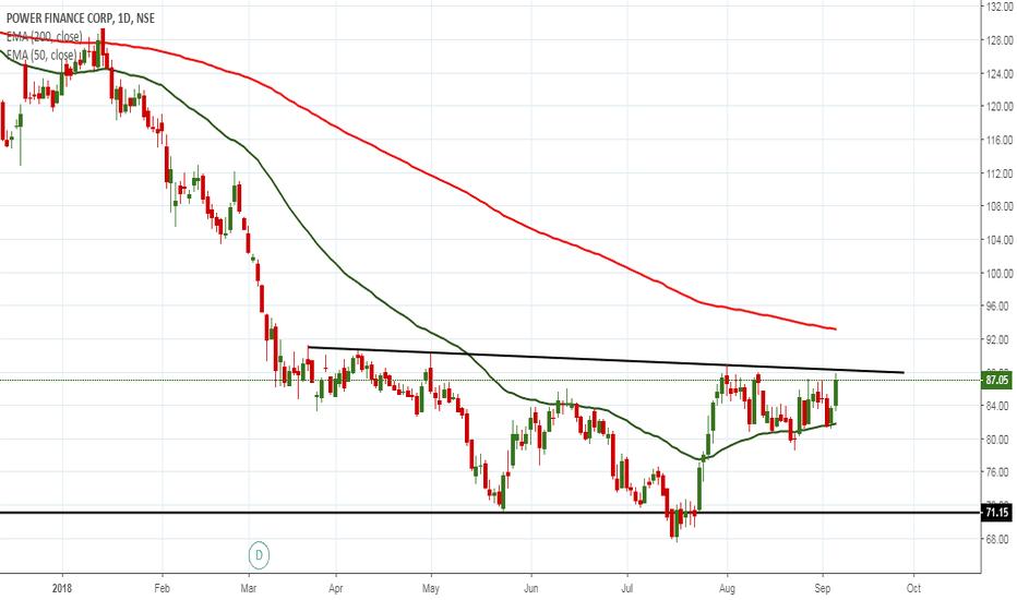PFC: long above trendline