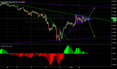 USDJPY: USDJPY Triangle Formation
