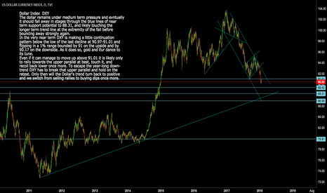 DXY: DXY: Dollar Index Update - Not done yet