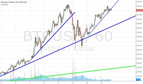 BTCUSD: Bitcoin goles down