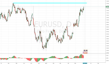 EURUSD: Key Area to SHORT EURUSD