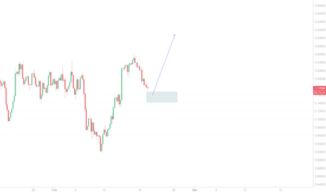XCUUSD: Copper Price action zone.