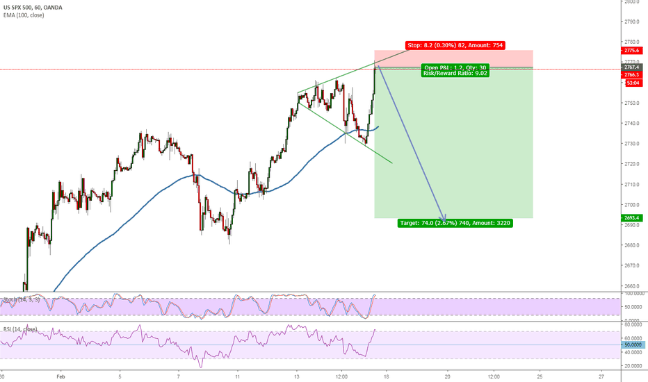 SPX500USD: New Shorting opportunity in the S&P500