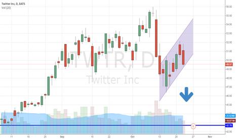 TWTR: Tweet Out This Bearish Pattern, Twitter Inc (NYSE:TWTR)
