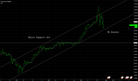 BTCUSD: My thoughts on BTC right now! UPDATED