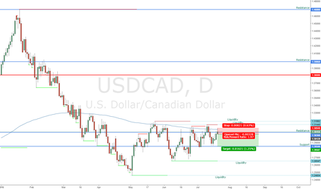 USDCAD: UCAD Daily SHORT from potential pinbar