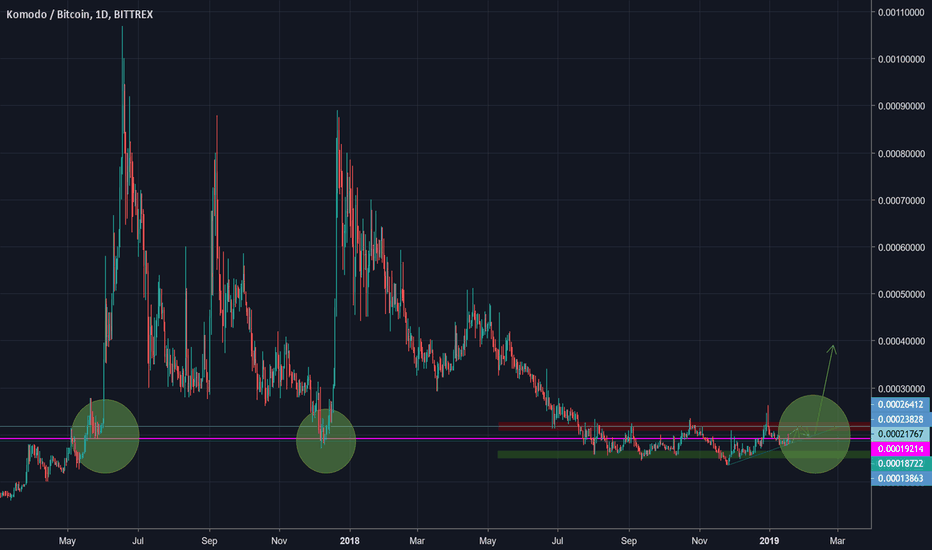 KMDBTC: KMD Price Level could Trigger a Bull Run