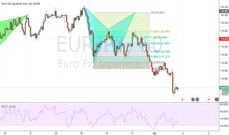 EURJPY: Double bottom lookout on the EURJPY Hourly - Bullish opportunity