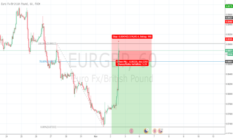 EURGBP: reENTER, eurgbp, short