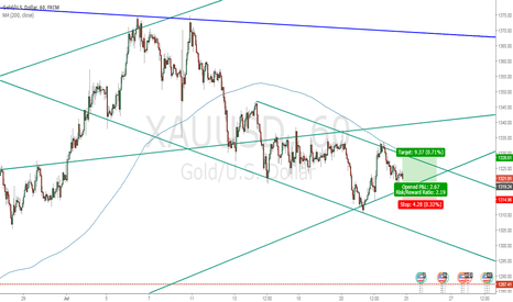 XAUUSD: LONG at GOLD 1319