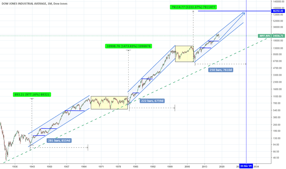 DJI: Have we missed the big picture on stocks?