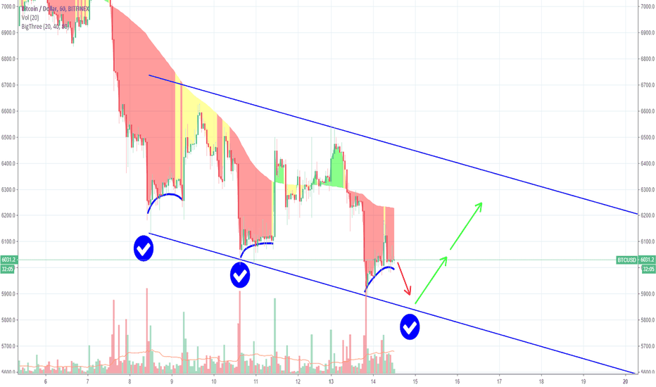 BTCUSD: Bitcoin Bottom of Channel?   See what may be NEXT!