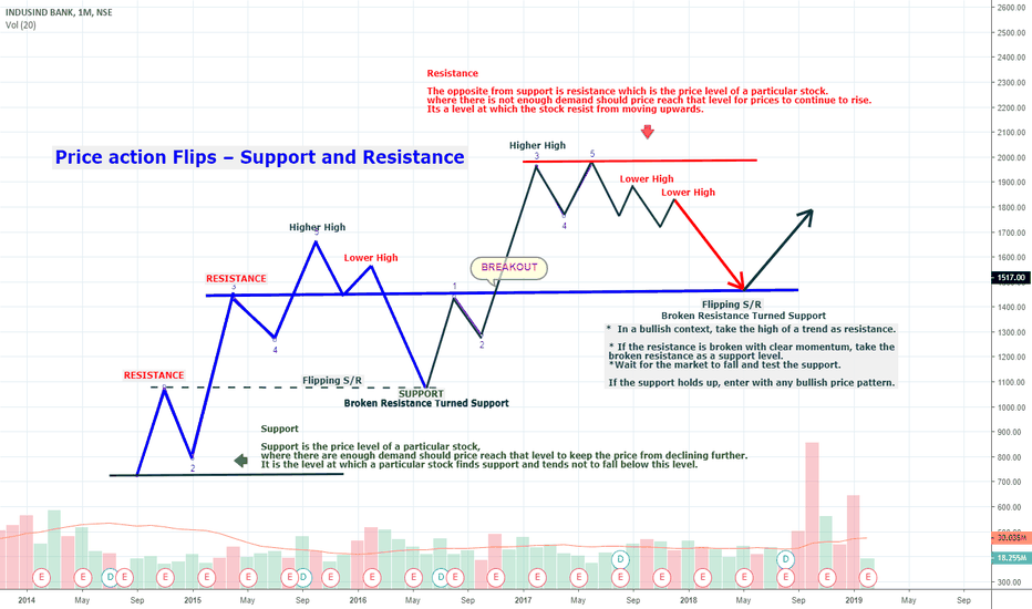 INDUSINDBK: Price action Flips – Support and Resistance