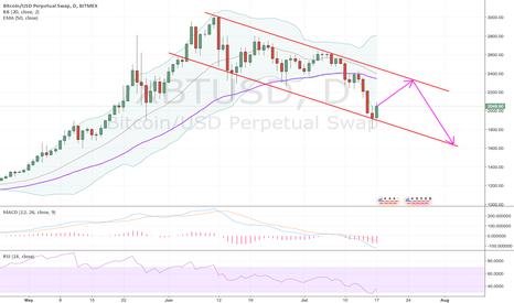XBTUSD: 2-3 weeks of volatility on BTC
