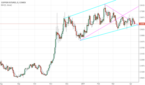 HG1!: COPPER HG1! on a possible Continuation Pattern