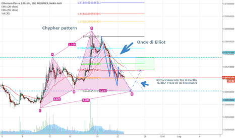 ETCBTC: Chypher pattern