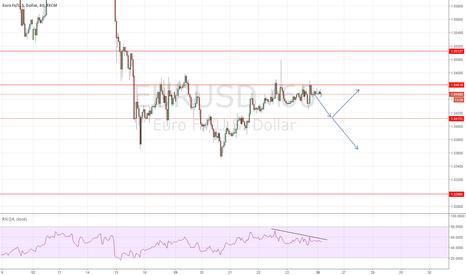 EURUSD: EURUSD Selling On RSI