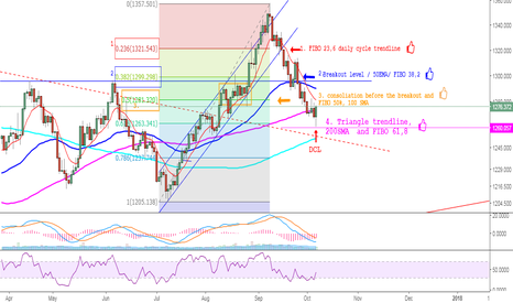 XAUUSD: GOLD -  The route to the DCL