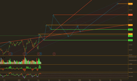 AAPL: AAPL Price Projection in Detail