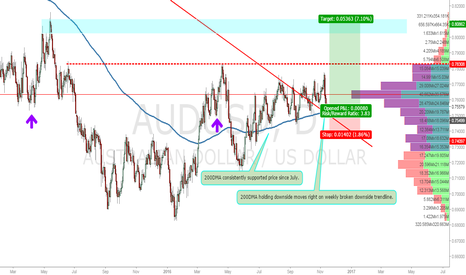 AUDUSD: AUDUSD LONG TO .8100