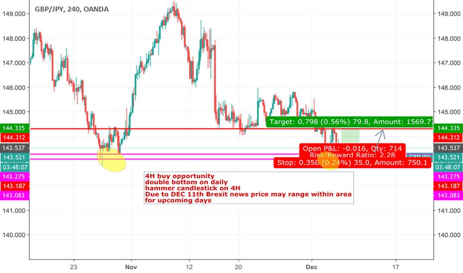 GBPJPY: GBP/JPY 4H buy opportunity