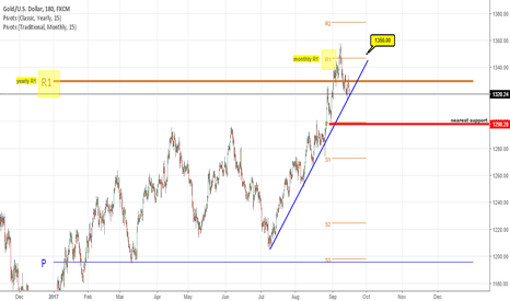 XAUUSD: yearly resistant still intact