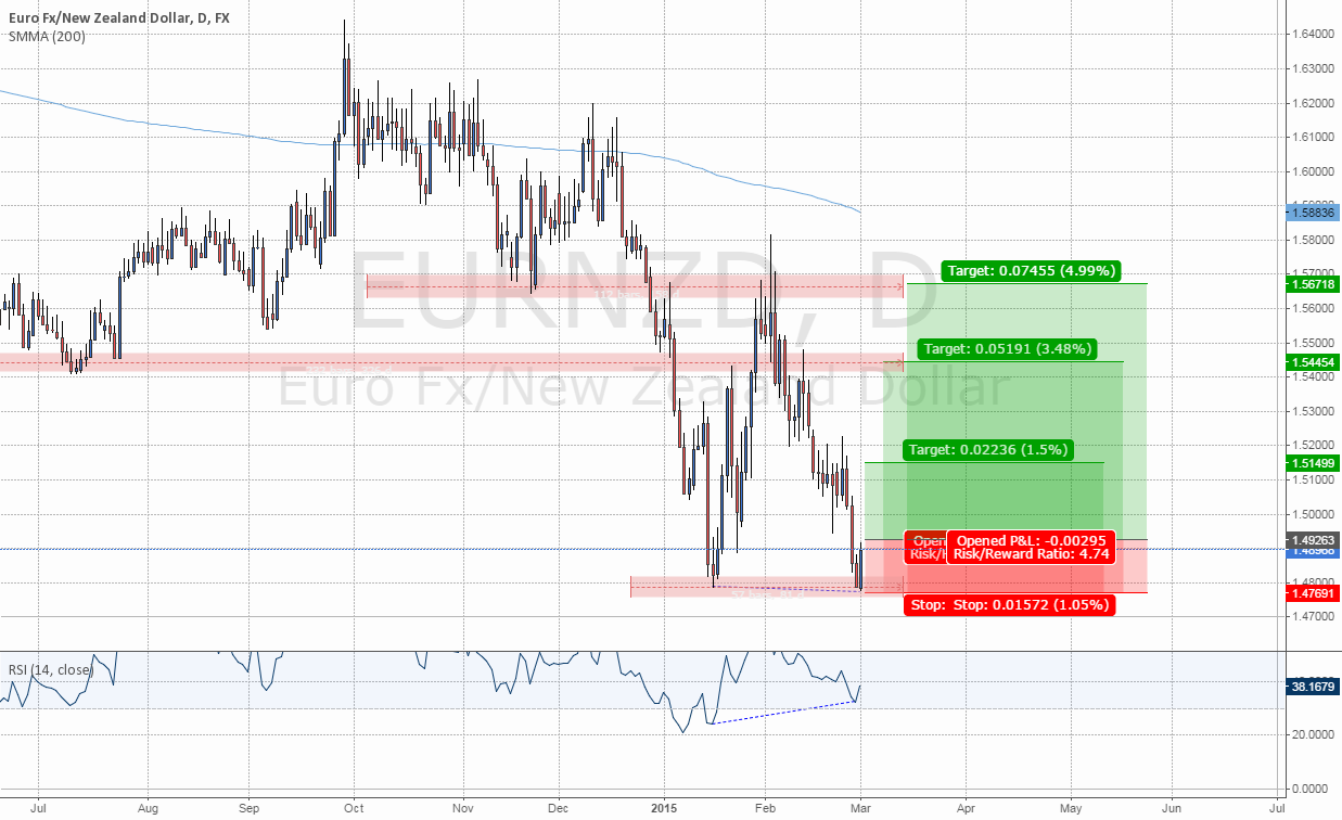 #EURNZD: Double Bottom Forming