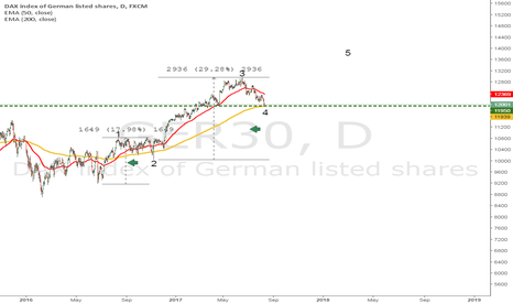 GER30: German Dax Has An Elliot Count, and it looks bullish!