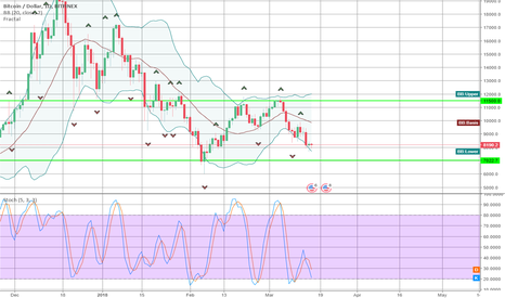 BTCUSD: Bitcoin not popped but consolidating