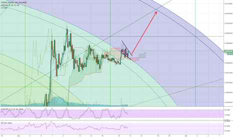 STEEMBTC: STEEM Falling wedge