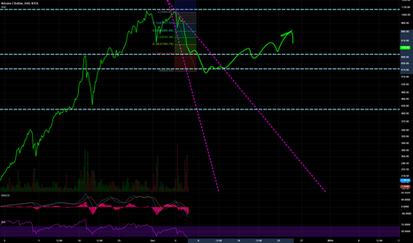 BTCUSD: just for myself
