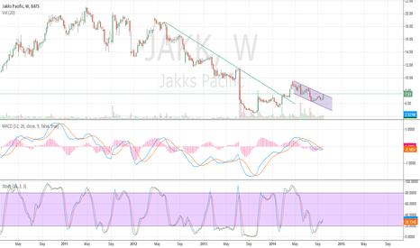 JAKK: Jakk - Weekly Chart Showing Possible Breakout