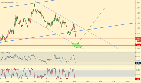 EURUSD: EUR/USD opportunity in sight