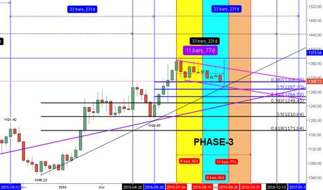 XAUUSD: GOLD IS STILL PLAYING INSIDE THE 2ND OF 42D