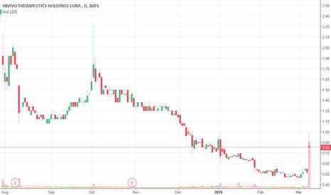 NVIV Stock Price and Chart — NASDAQ:NVIV — TradingView