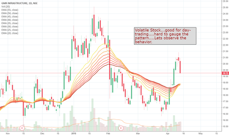 GMRINFRA: Observe this volatile stock