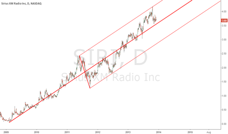 SIRI: Strong uptrend