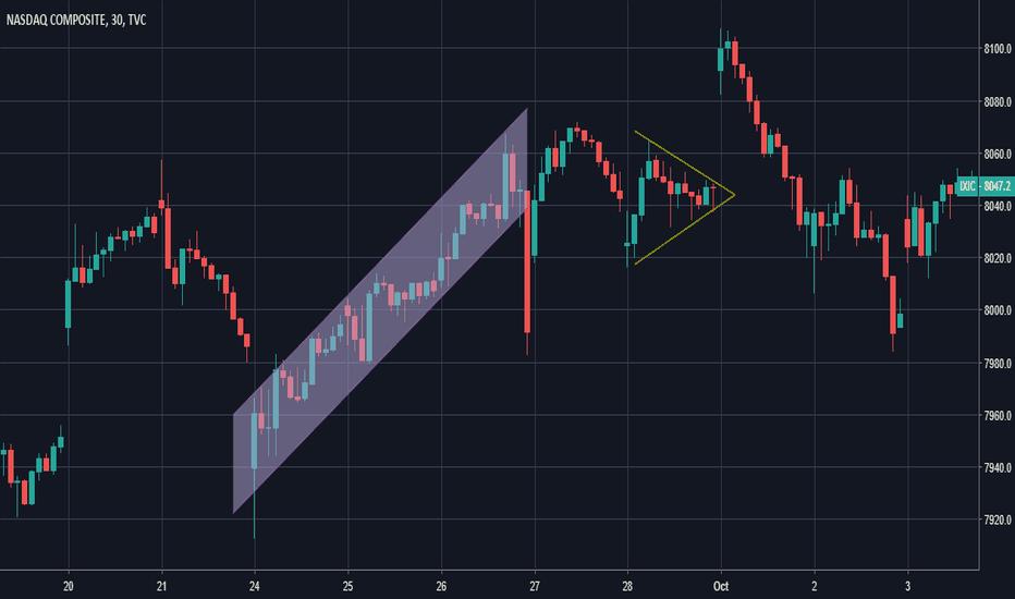 IXIC: Triángulo simétrico