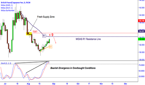 GBPJPY: GBPJPY: High Probability Turning Point?
