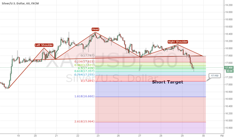 XAGUSD: Head and shoulder