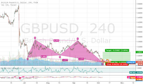 GBPUSD: Max Butterfly 4 hour